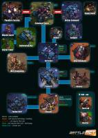 Terran Tech Tree